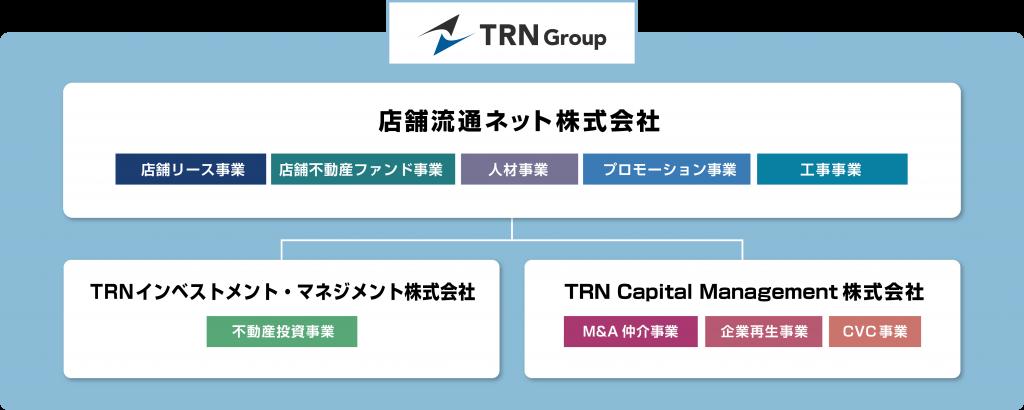 TRNグループ概要図